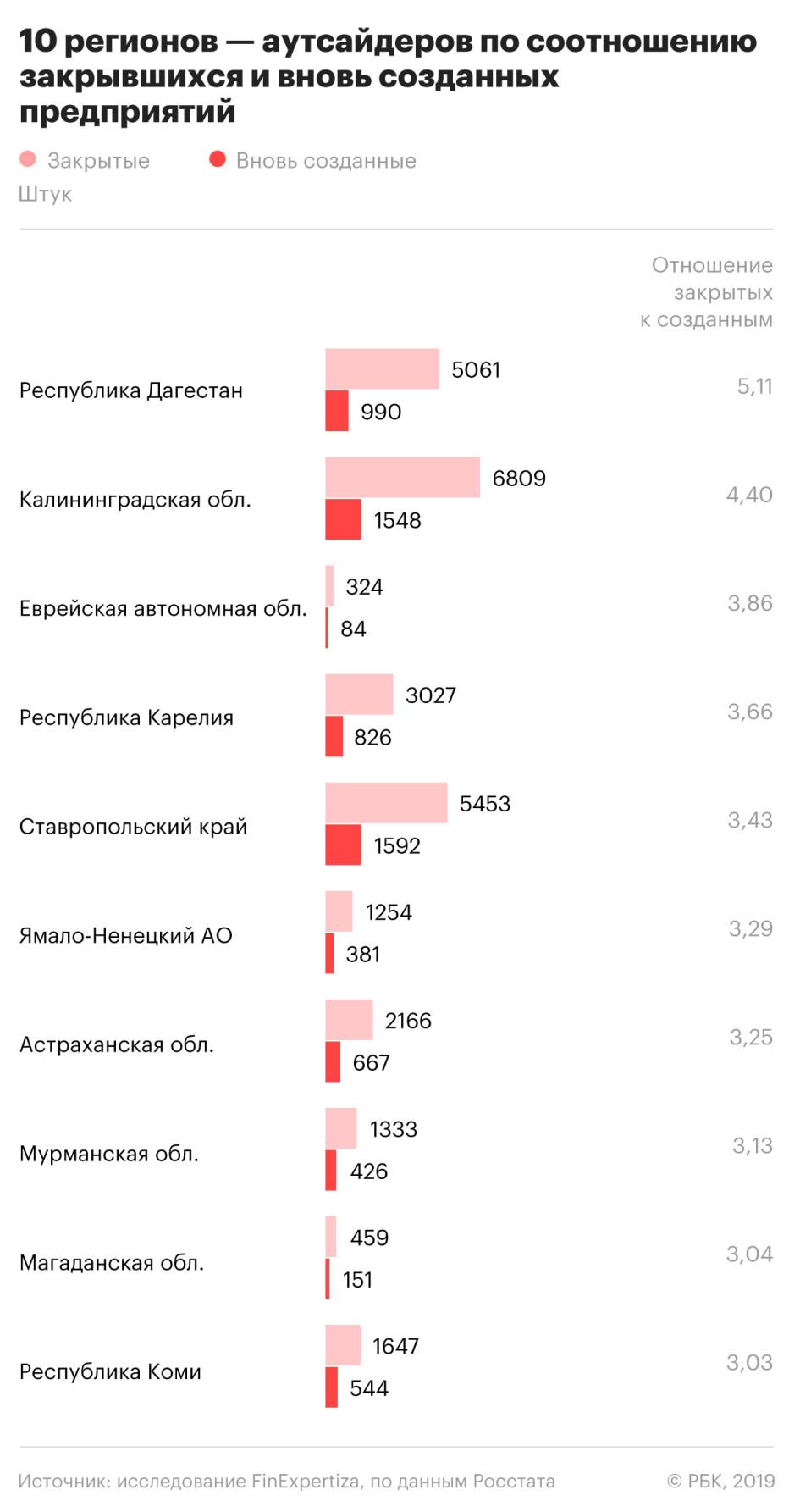 база данных предприятий москвы 2020