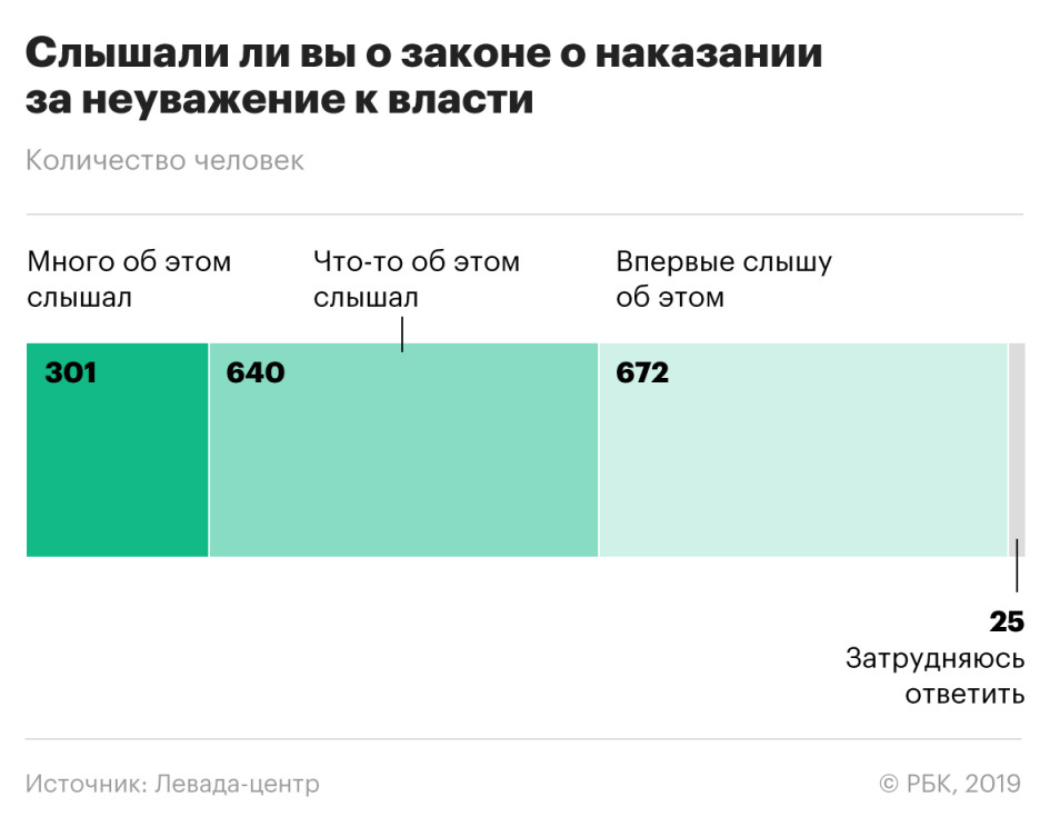 Большинство россиян выступили против закона о неуважении к власти