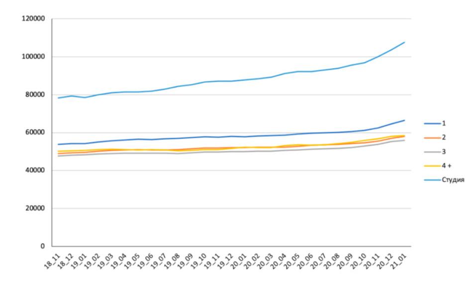 Динамика средней стоимости квадратного метра в квартирах на вторичном рынке. 2019–2021 годы(изменения в разрезе комнатности)