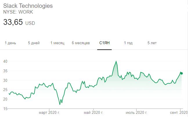 Динамика акций Slack в 2020 году