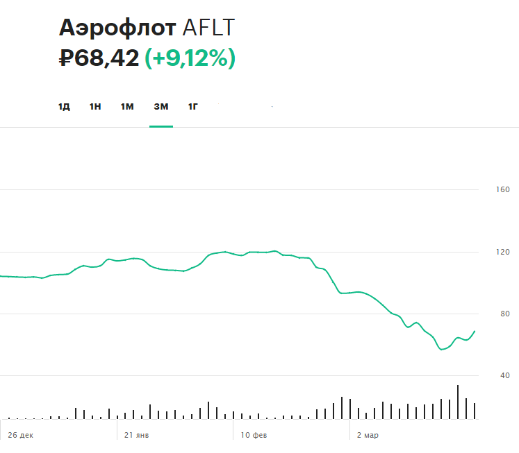 Динамика акций «Аэрофлота» с начала 2020 года и рост 24 марта
