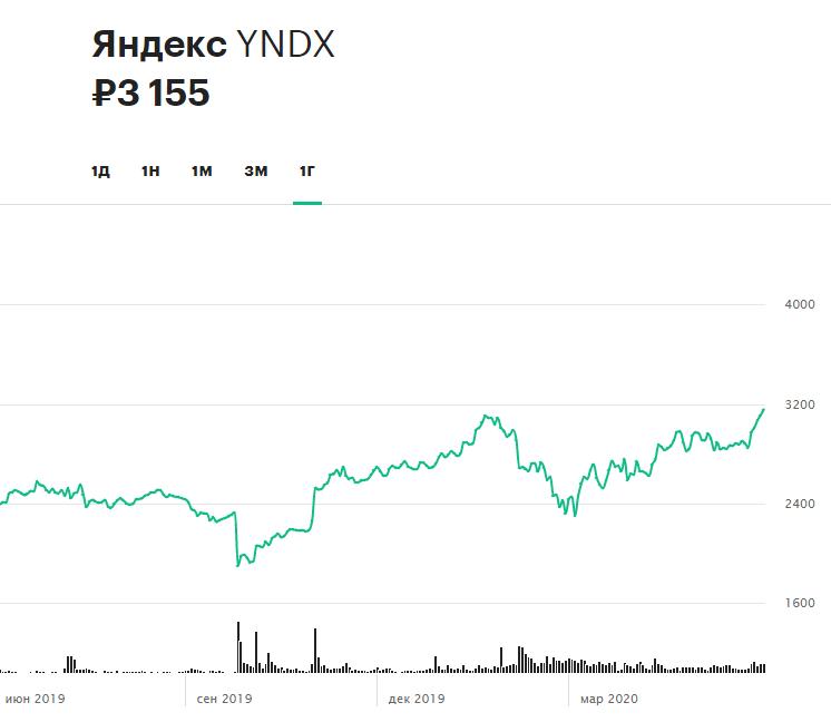 Динамика акций «Яндекса» за 12 месяцев