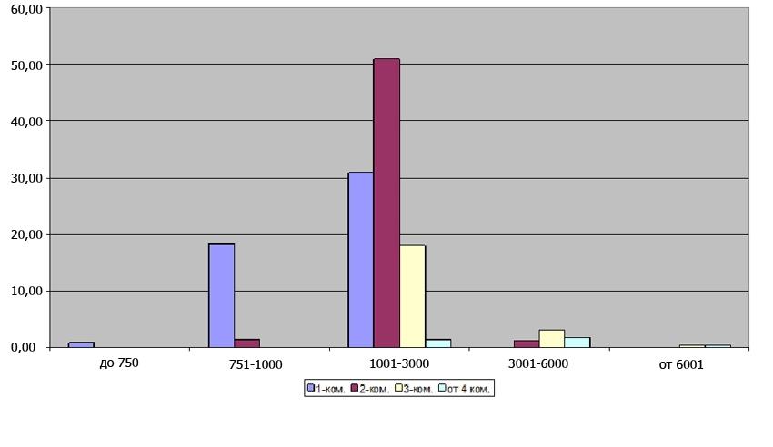 Индексы предложения квартир различных ценовых диапазонов в аренду в зависимости от количества комнат в декабре 2013г.