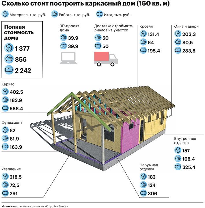 Изображение - Производство каркасных домов как бизнес 754847708206503