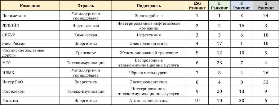 Первые десять позиций общего рейтинга RAEX
