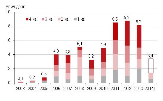 Динамика инвестиций в недвижимость России, млрд долл.