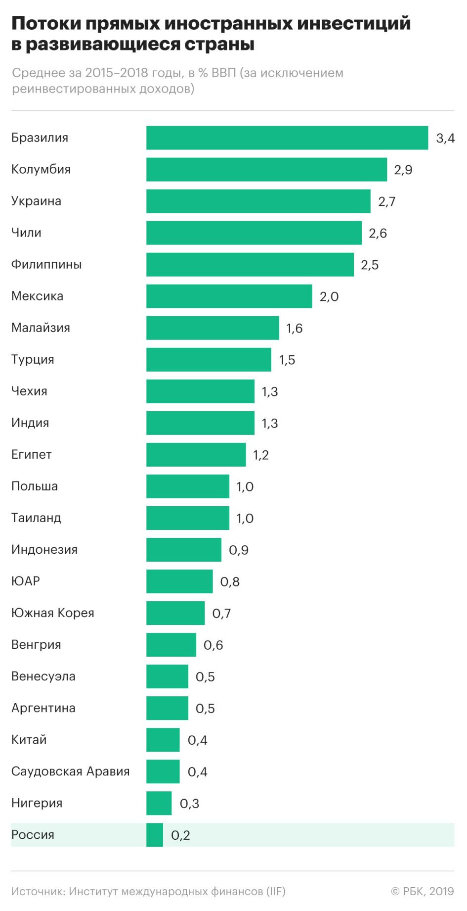 Российские банки инвестируют где взять выгодный кредит для предпринимателя