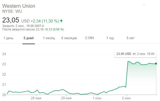 Динамика акций Western Union за пять дней