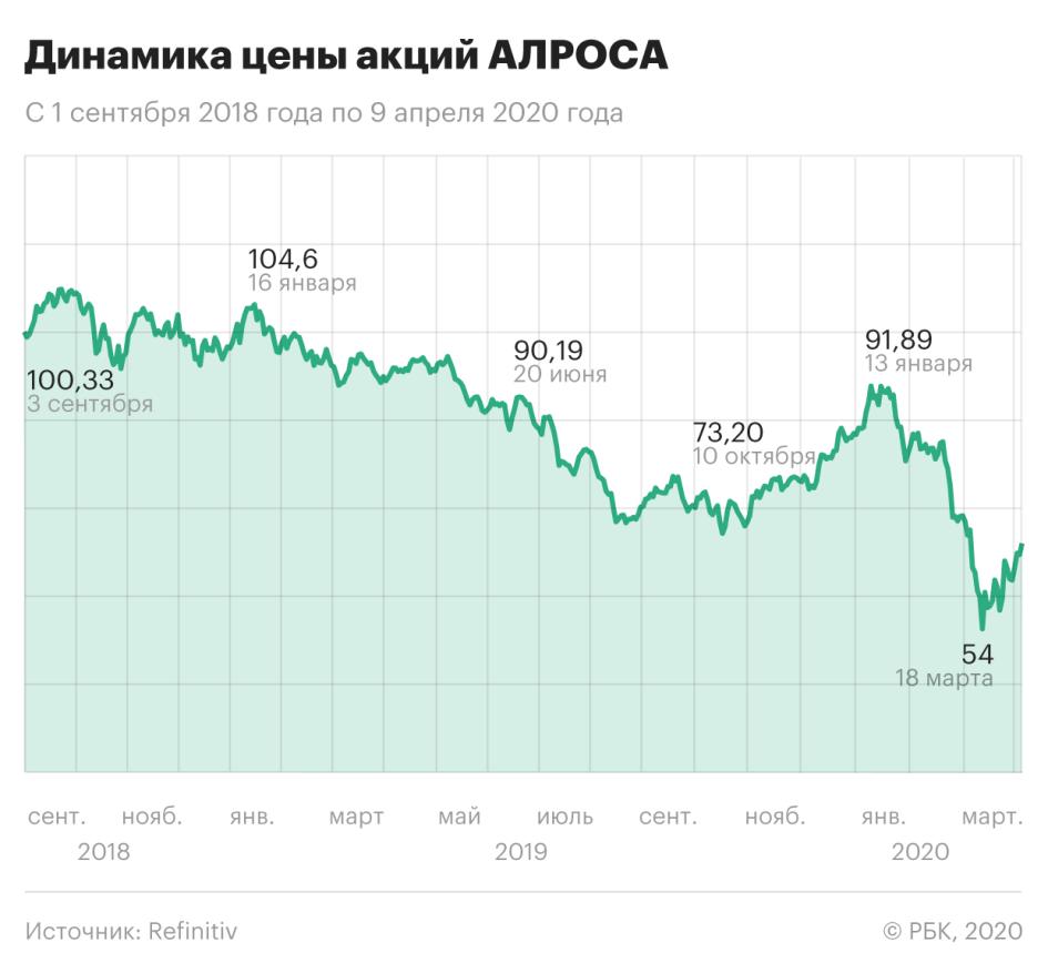 Динамика цены акций АЛРОСА с 1 сентября 2018 по 9 апреля 2020 года