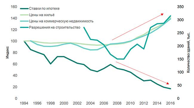 Цены нанедвижимость, ставки поипотеке иразрешения настроительство вГермании (1994 = 100)