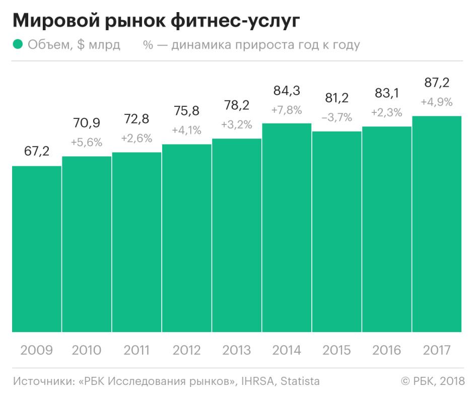Сколько всего фитнес клубов в москве как строится ночной клуб
