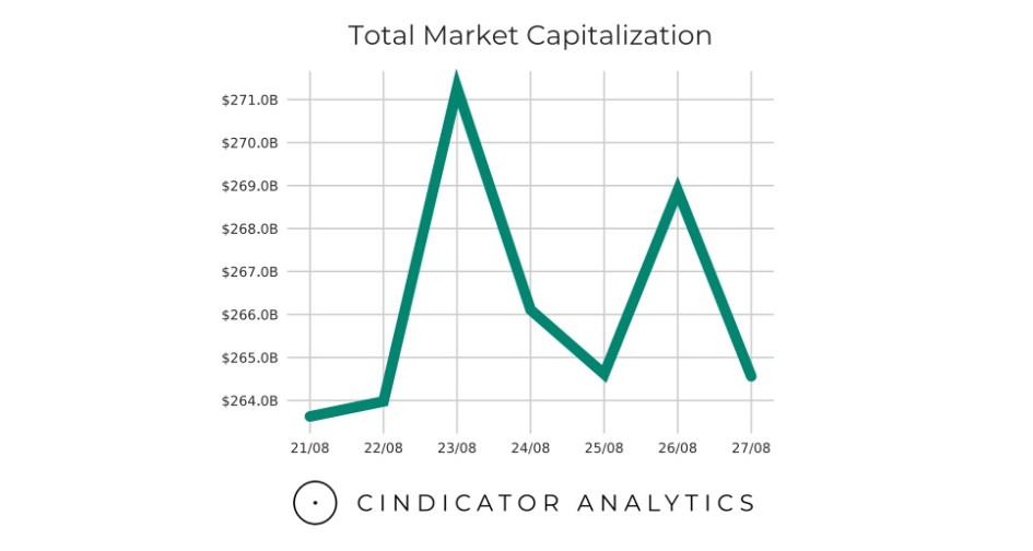 Критически важный уровень для Bitcoin. Обзор рынка криптовалют :: РБК.Крипто