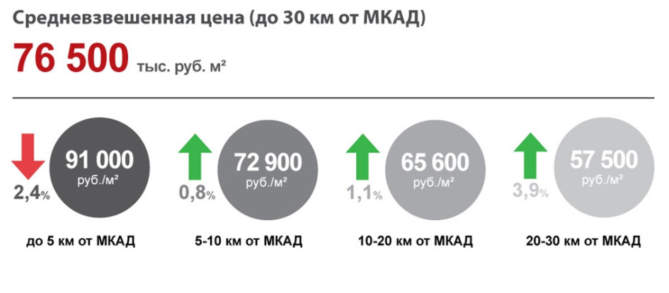 Средние цены на новостройки в Московской области, ноябрь 2013г.