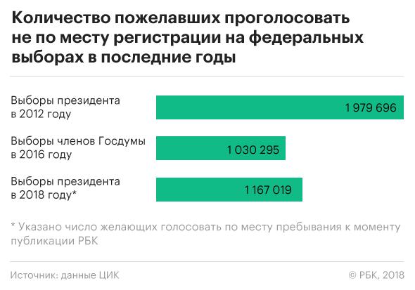 Более миллиона человек решили проголосовать не по месту регистрации