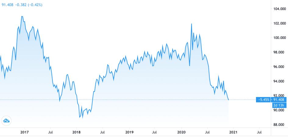 Индекс доллара обновил минимум с 2018 г. Почему от этого выиграет биткоин1