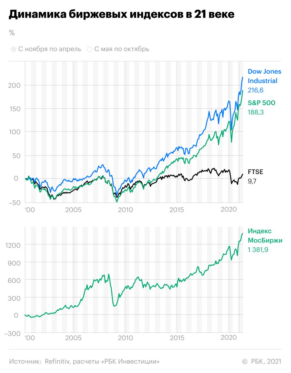 «Продавай в мае и уходи». РБК проверил точность старой биржевой поговорки