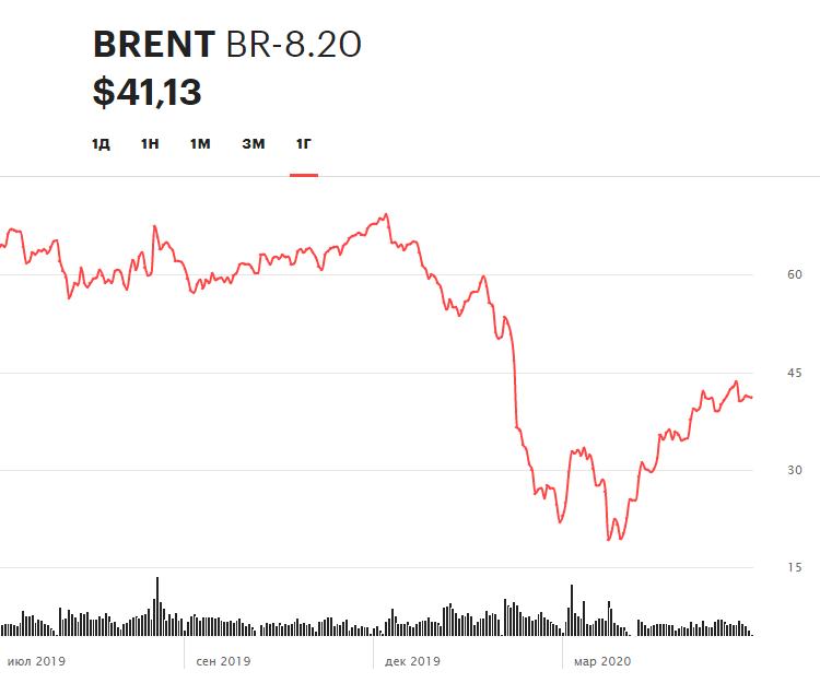 Динамика фьючерса на нефть марки Brent на Московской бирже в течение 12 месяцев