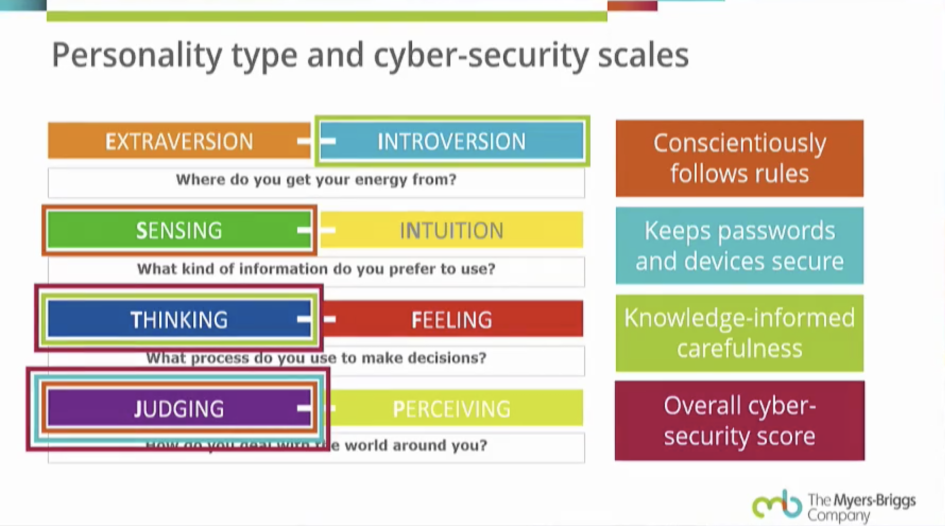 Как выглядит связь между типом личности и соблюдением мер безопасности