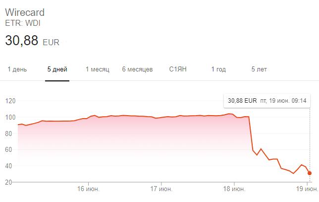 Динамика акций Wirecard за последнюю неделю