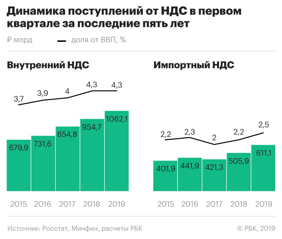 Доклад ндс в россии 490