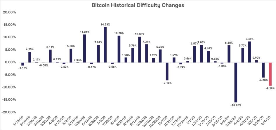 Изменение сложности майнинга Bitcoin с 2019 года
