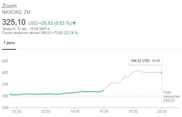 Динамика акций видеосервиса Zoom на торгах 31 августа. В течение нескольких часов котировки компании взлетели более чем на 20%. Причина роста ценных бумаг— квартальная отчетность Zoom