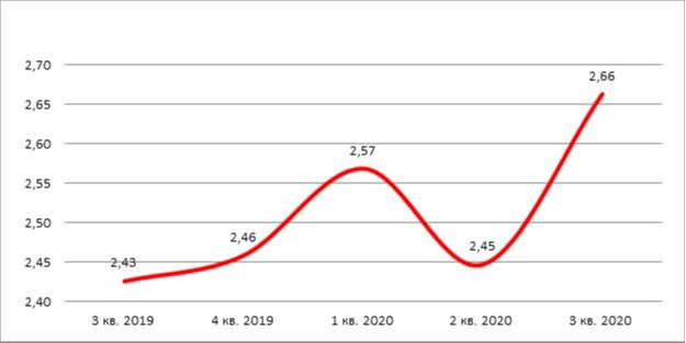 Динамика среднего размера выданных ипотечных кредитов