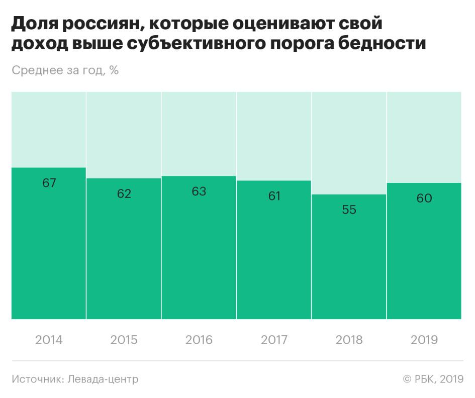 Россияне назвали «субъективную границу» бедности (ИНФОГРАФИКА)