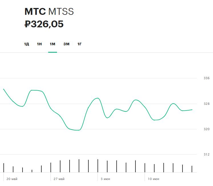 Динамика акций МТС за последний месяц