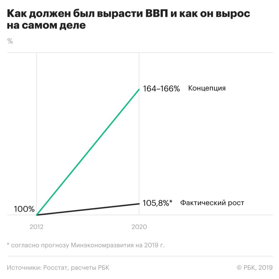 Кто более глуп и подл из тандема Медведев-Путин?