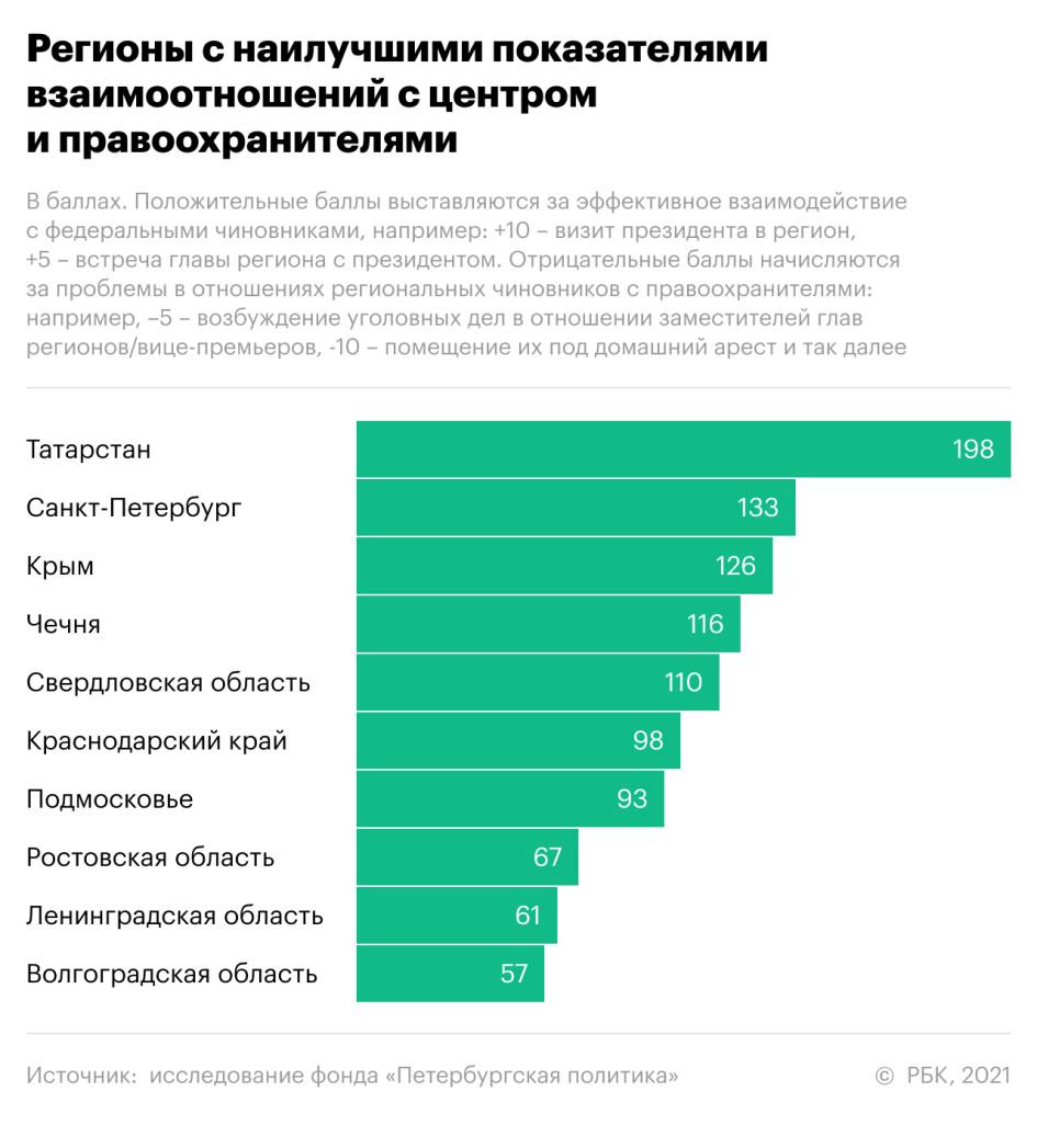 Эксперты оценили устойчивость губернаторов и их отношения с Москвой