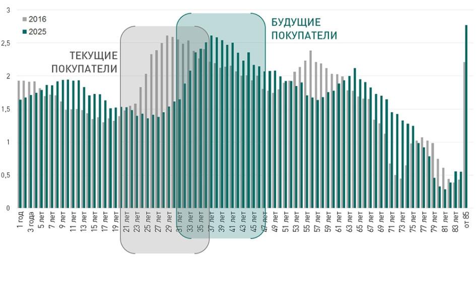 Возрастная структура населения России, млн человек. Прогноз Росстата