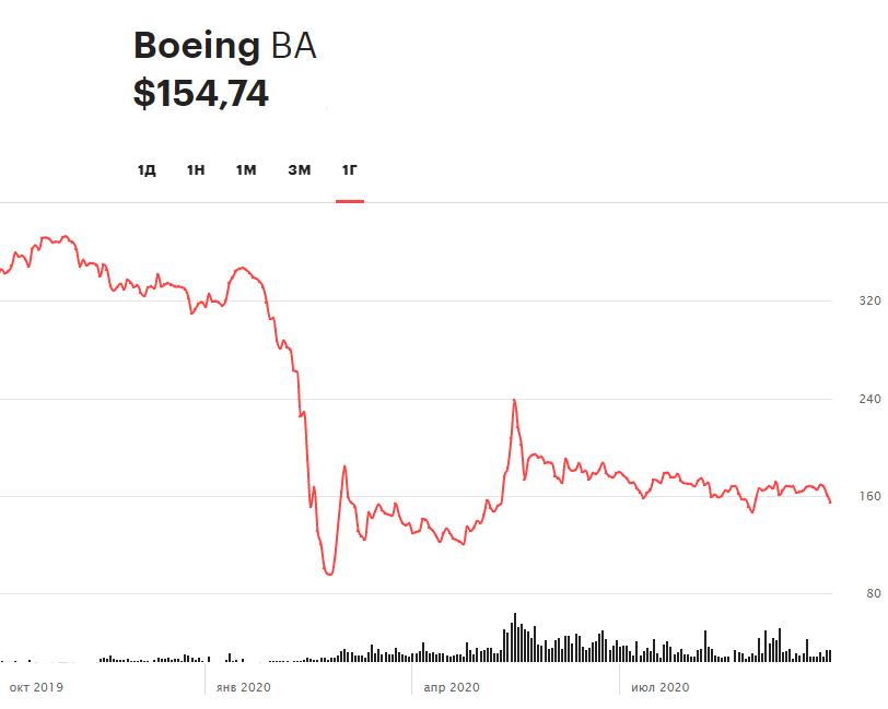 Динамика акций Boeing за 12 месяцев