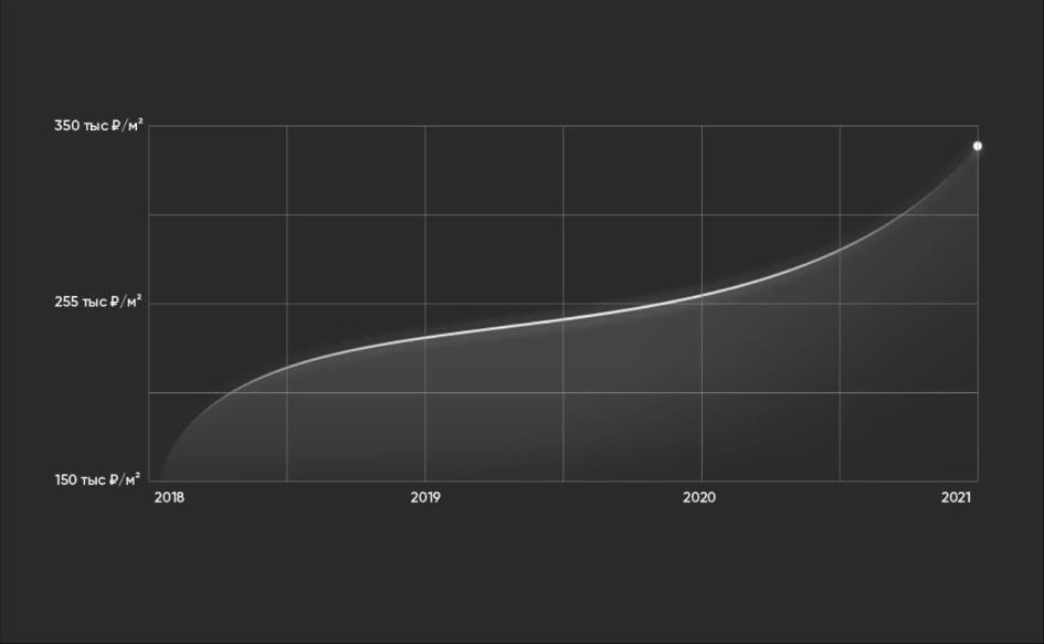 Пример роста цены в проекте«Зорге 9»