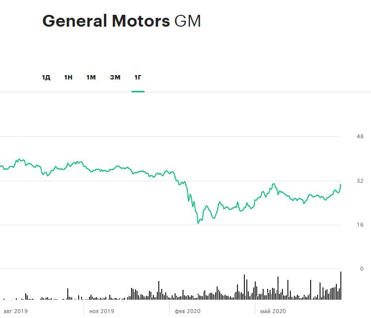 Динамика акций General Motors за 12 месяцев