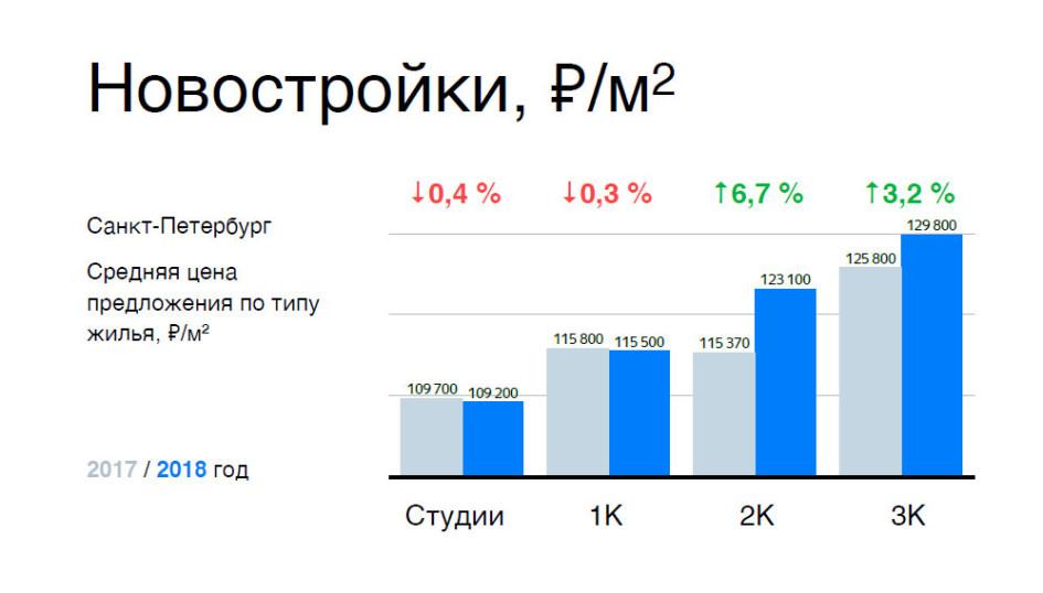 Фото: «Яндекс.Недвижимость»
