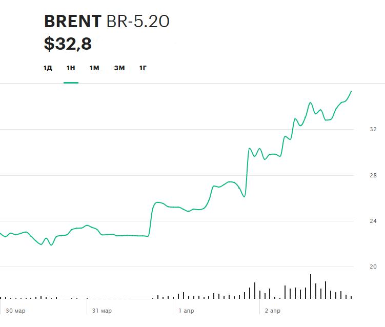 Динамки цен на фьючерс нефти Brent на Московской бирже за прошлую неделю