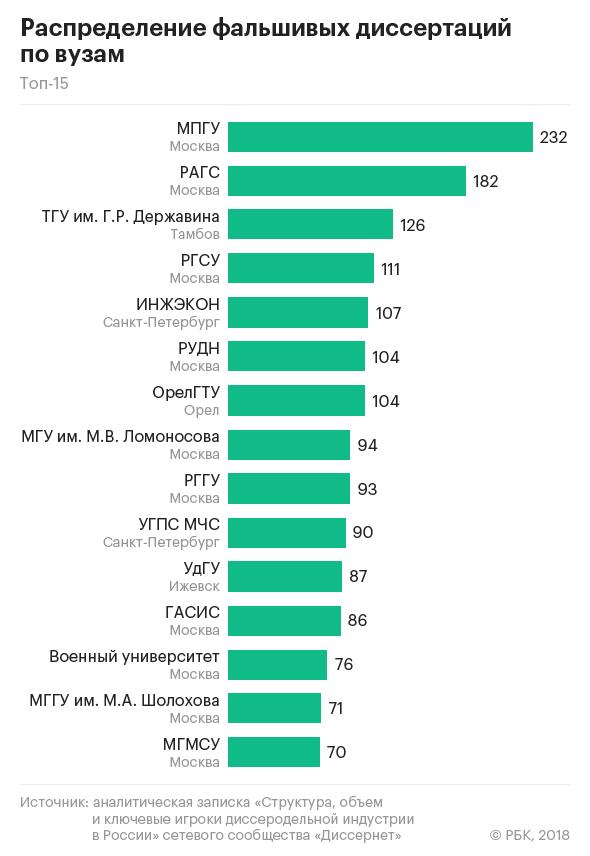 Эксперты назвали вузы рекордсмены по защите фальшивых  Ломоносова который находится на восьмом месте по количеству фальшивых диссертаций почти весь плагиат генерируют