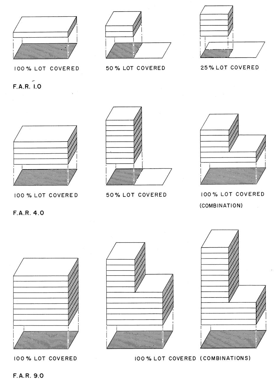 Коэффициент FAR у разных типов зданий, сверху вниз: 1:1, 4:1 и 9:1