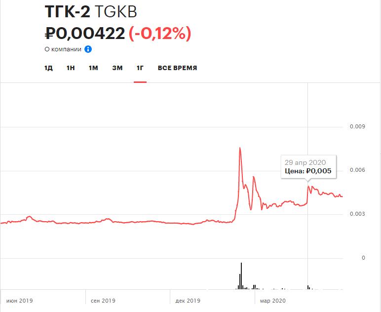 График цены акций ТГК-2