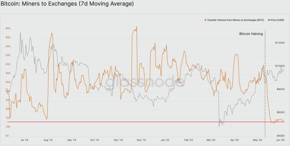 График притока Bitcoin, добытых майнерами, на биржи