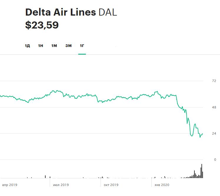 Динамика акций Delta Air Lines за последние 12 месяцев