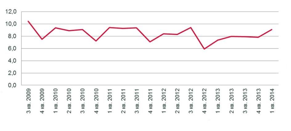 Индекс доступности жилья в Санкт-Петербурге, количество лет