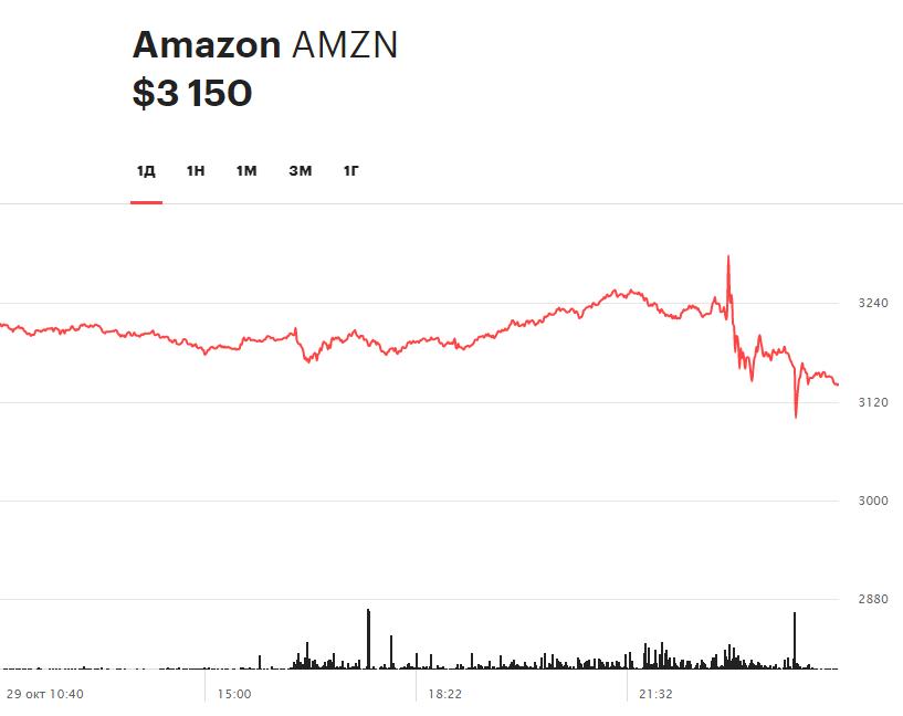 Суточная динамика акций Amazon 29 октября 2020 года