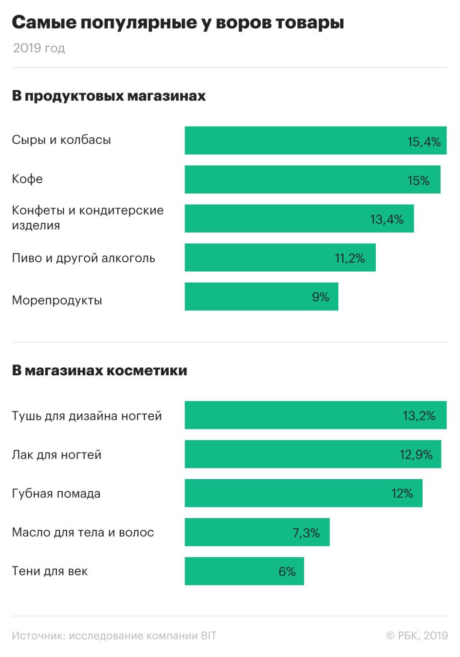 В России определили список самых популярных у воров товаров (ИНФОГРАФИКА)