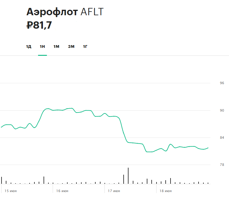 Динамика акций «Аэрофлота» на прошлой неделе