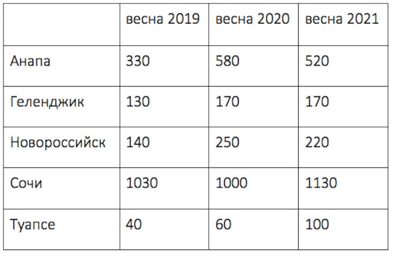 Предложение качественных частных домов в прибрежных городах Краснодарского края, шт.