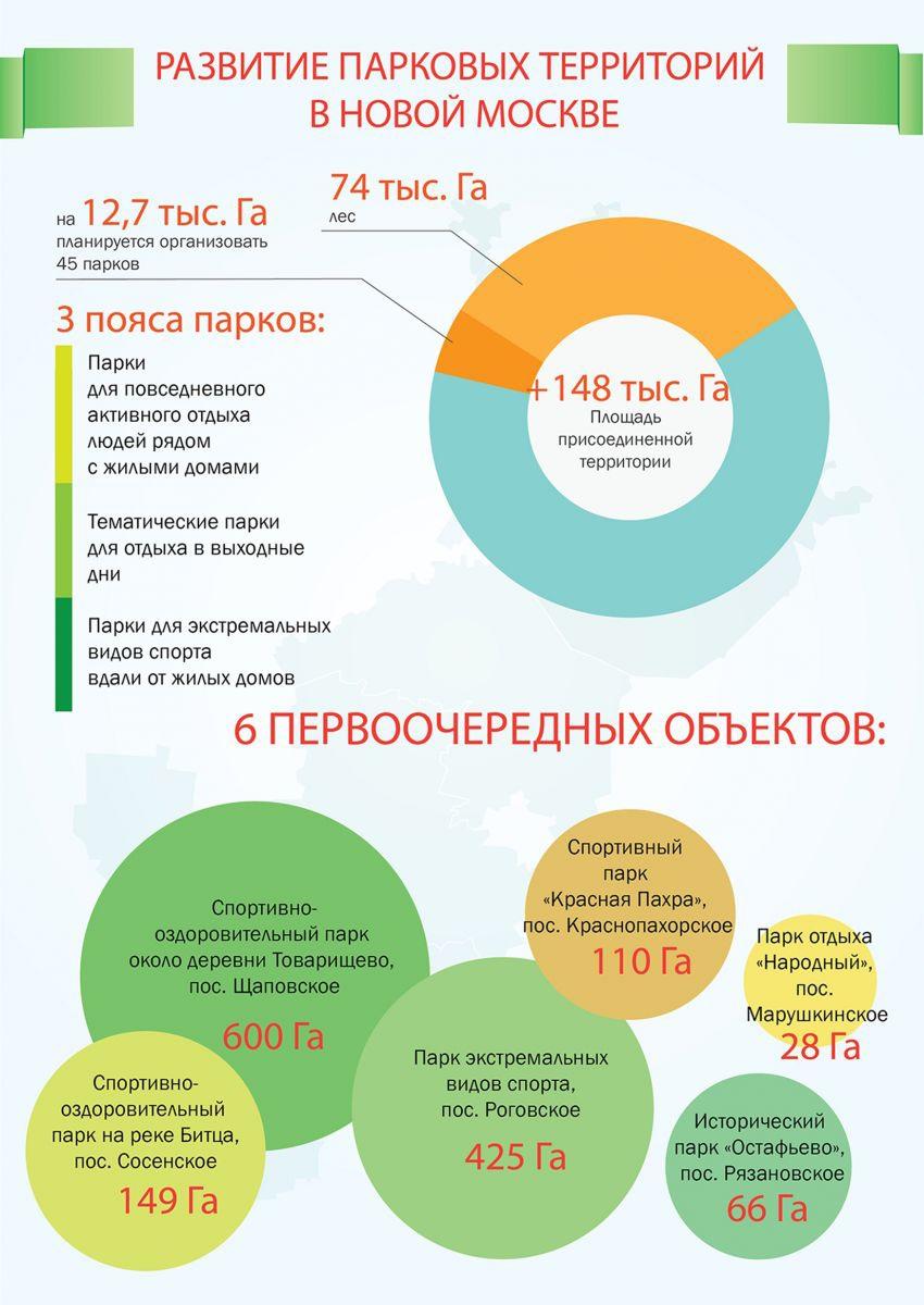 Фото: Департамент градостроительной политики города Москвы