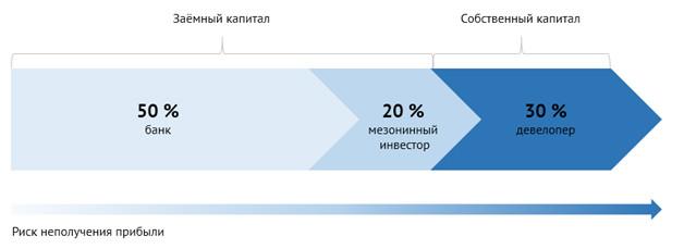 Схема распределения капитала с привлечением мезонинного кредита
