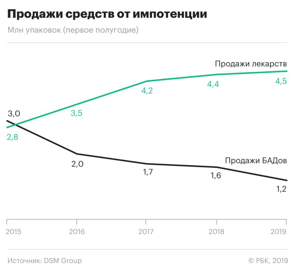 Продажи лекарств для потенции в России за пять лет выросли на 60%